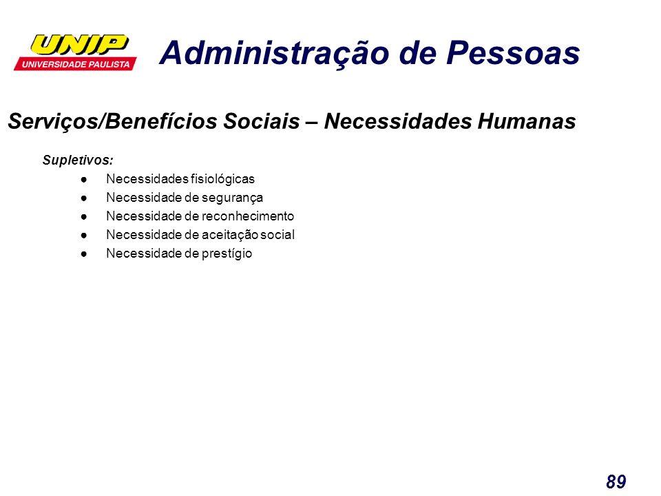 Administração de Pessoas 89 Serviços/Benefícios Sociais – Necessidades Humanas Supletivos: Necessidades fisiológicas Necessidade de segurança Necessid