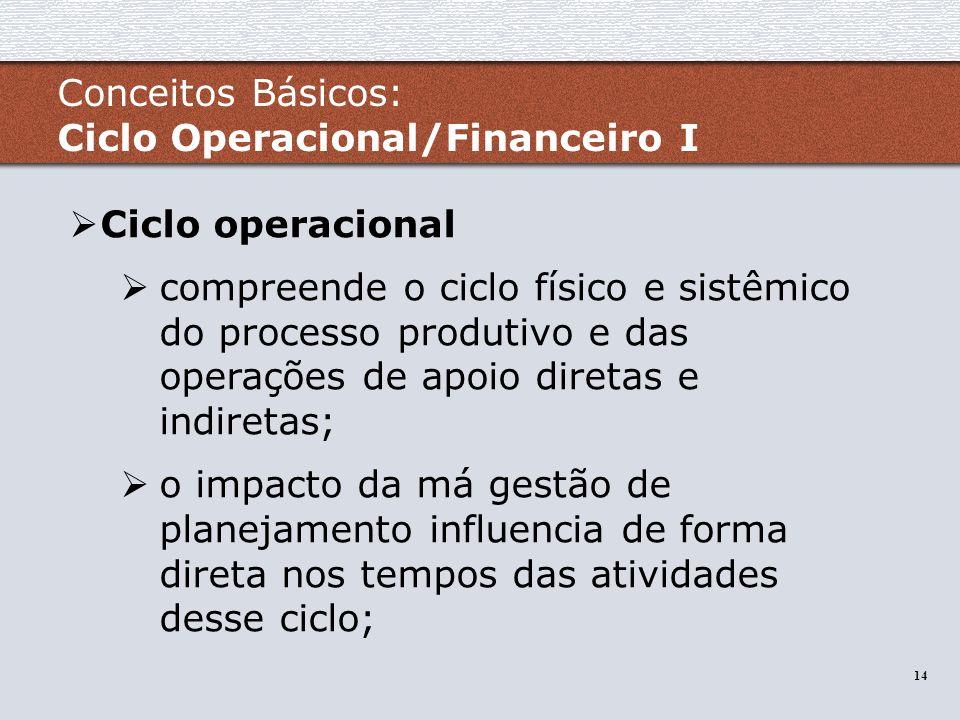 14 Ciclo operacional compreende o ciclo físico e sistêmico do processo produtivo e das operações de apoio diretas e indiretas; o impacto da má gestão