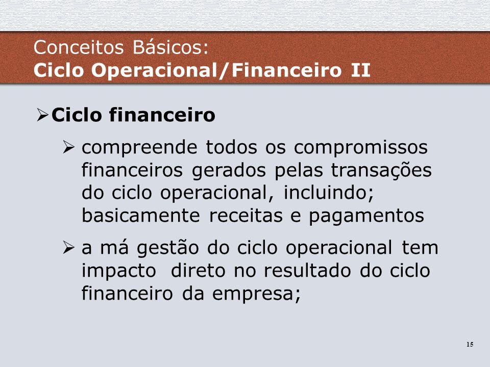15 Ciclo financeiro compreende todos os compromissos financeiros gerados pelas transações do ciclo operacional, incluindo; basicamente receitas e paga