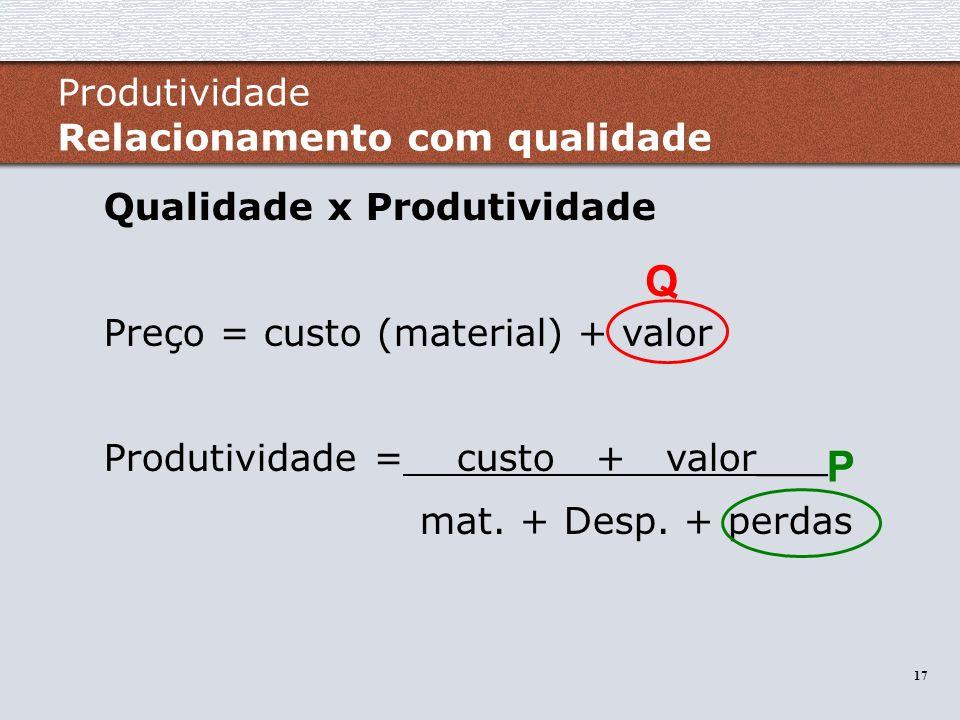 17 Qualidade x Produtividade Preço = custo (material) + valor Produtividade = custo + valor___ mat. + Desp. + perdas Q P Produtividade Relacionamento