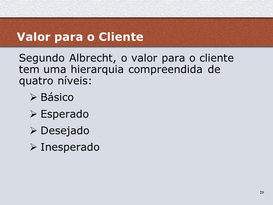 20 Valor para o Cliente Segundo Albrecht, o valor para o cliente tem uma hierarquia compreendida de quatro níveis: Básico Esperado Desejado Inesperado