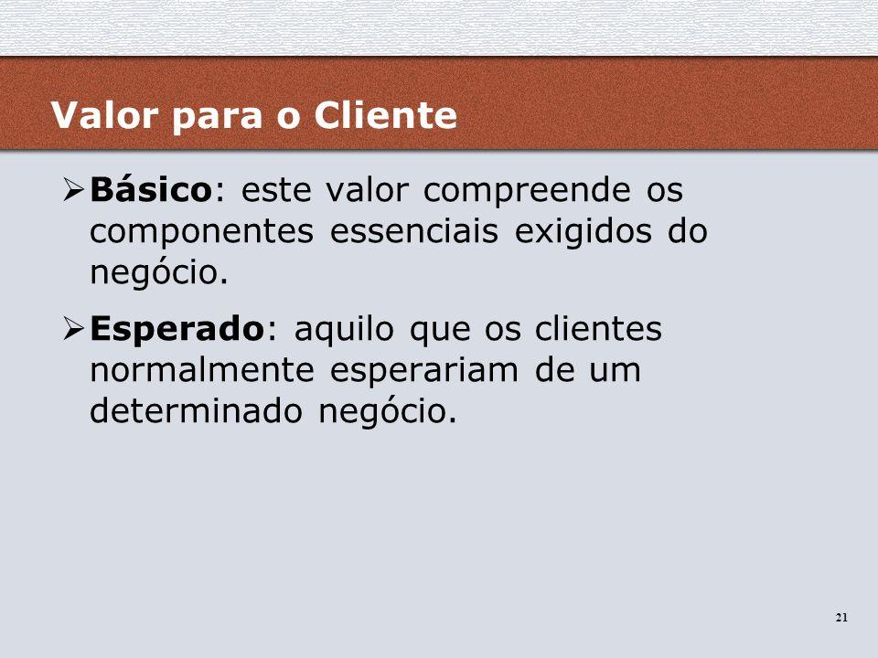 21 Valor para o Cliente Básico: este valor compreende os componentes essenciais exigidos do negócio. Esperado: aquilo que os clientes normalmente espe