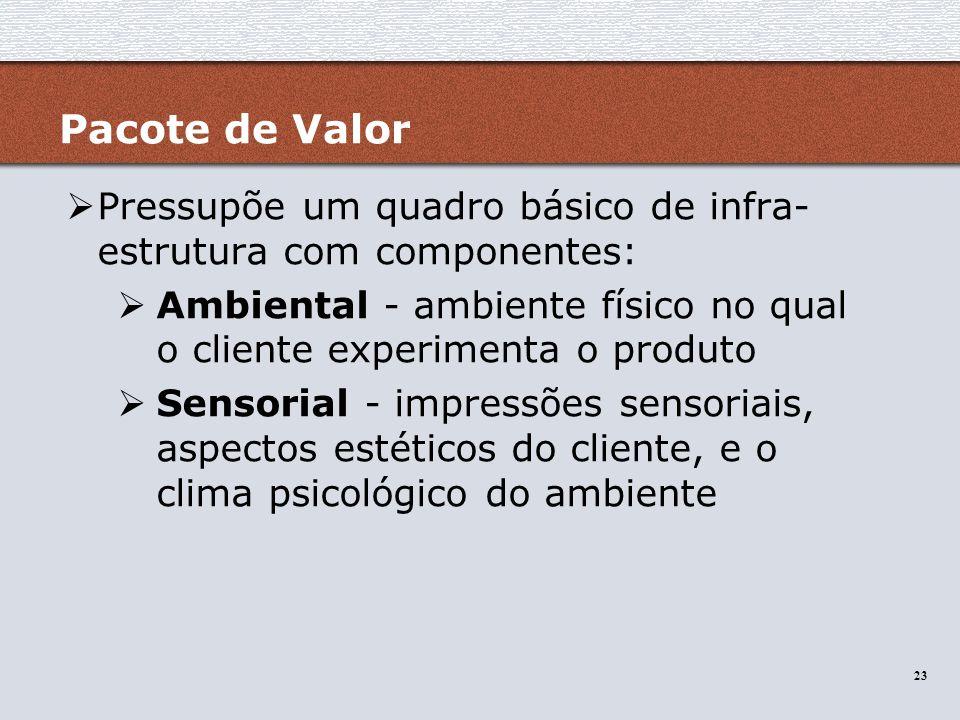 23 Pacote de Valor Pressupõe um quadro básico de infra- estrutura com componentes: Ambiental - ambiente físico no qual o cliente experimenta o produto