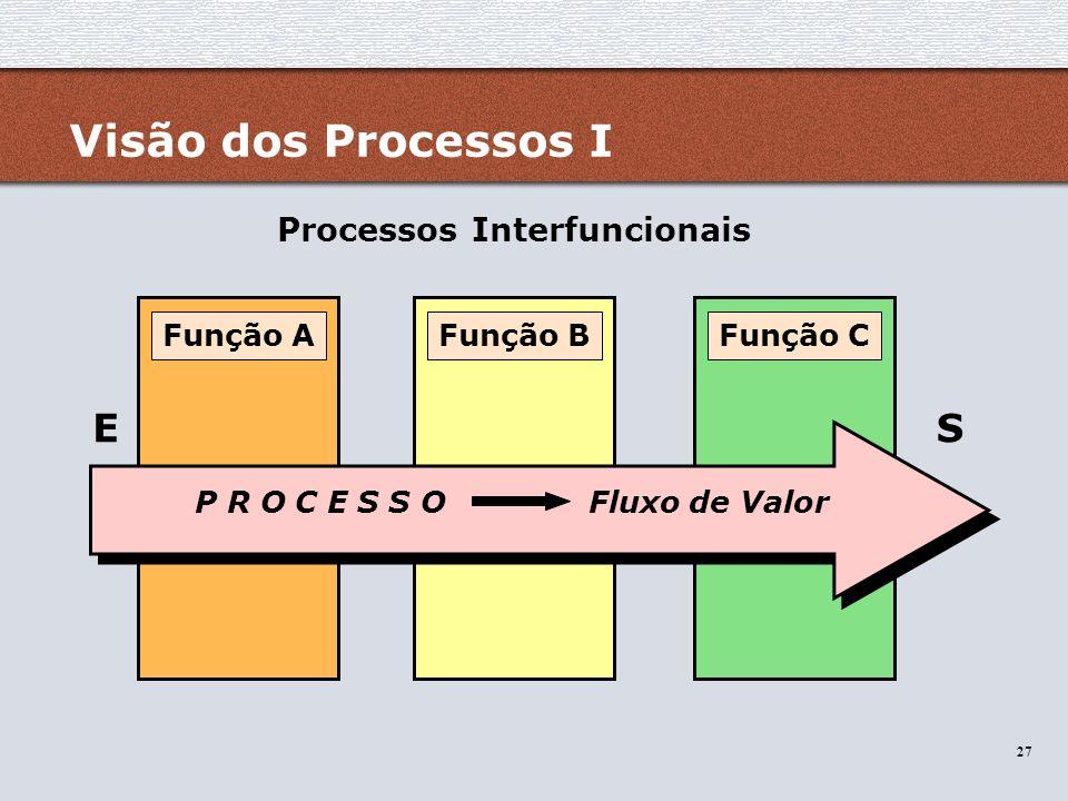 27 Visão dos Processos I Função AFunção BFunção C P R O C E S S O Fluxo de Valor Processos Interfuncionais ES