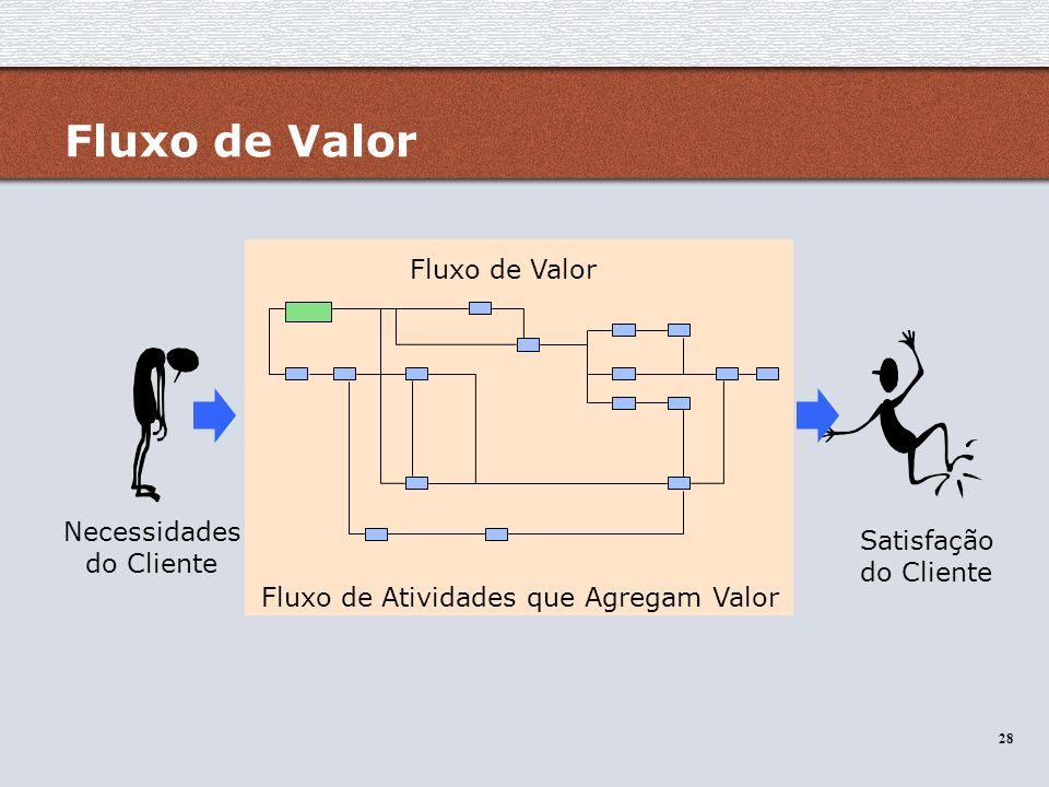 28 Fluxo de Valor Fluxo de Atividades que Agregam Valor Necessidades do Cliente Satisfação do Cliente