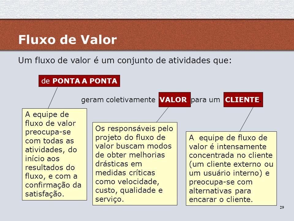 29 Um fluxo de valor é um conjunto de atividades que: de PONTA A PONTA geram coletivamente VALOR para um CLIENTE. A equipe de fluxo de valor preocupa-