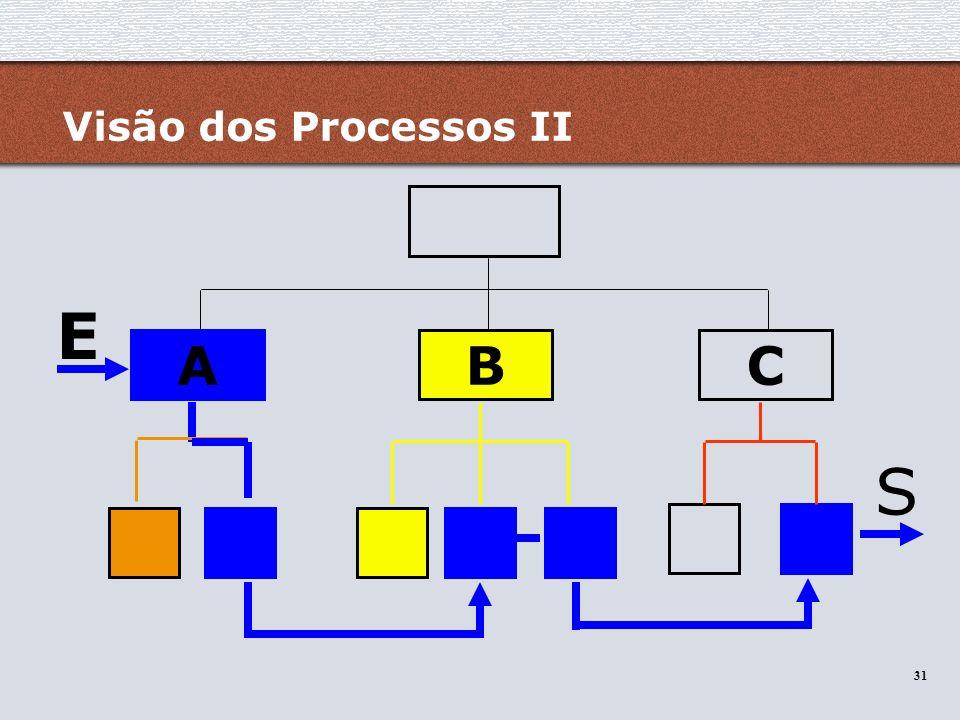 31 Visão dos Processos II E S ABC