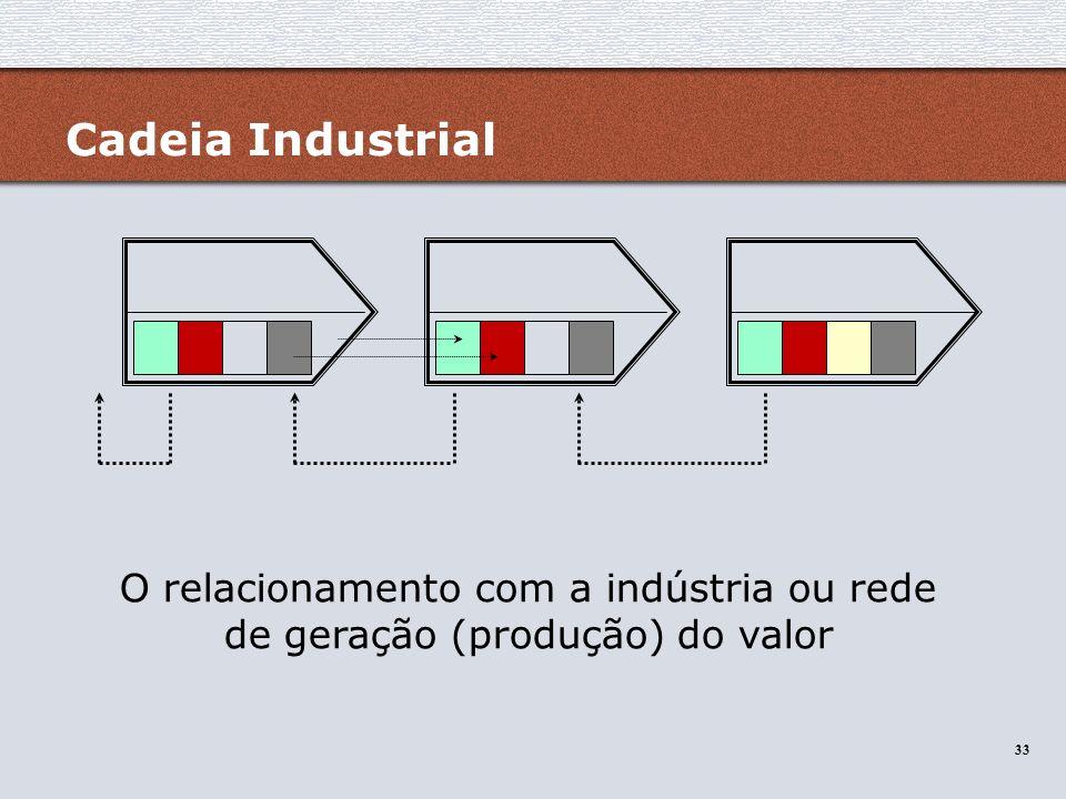 33 Cadeia Industrial O relacionamento com a indústria ou rede de geração (produção) do valor