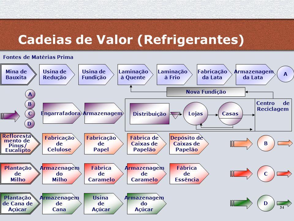 34 Cadeias de Valor (Refrigerantes) Mina de Bauxita Armazenagem da Lata Fabricação da Lata Laminação à Frio Laminação à Quente Usina de Fundição Usina