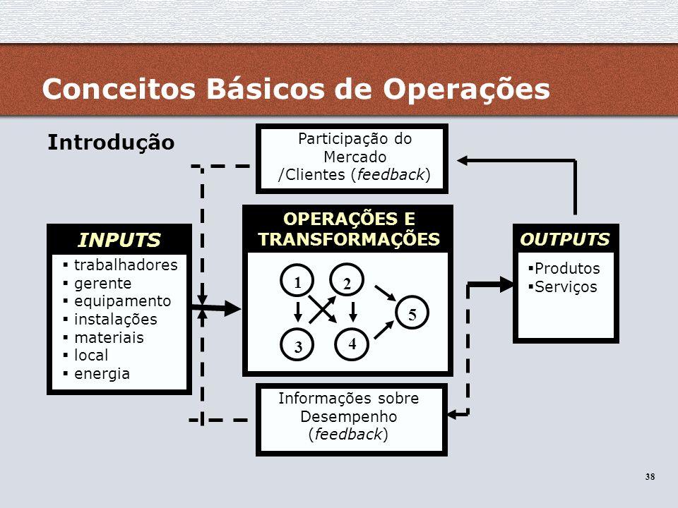 38 INPUTS trabalhadores gerente equipamento instalações materiais local energia OUTPUTS Produtos Serviços Participação do Mercado /Clientes (feedback)