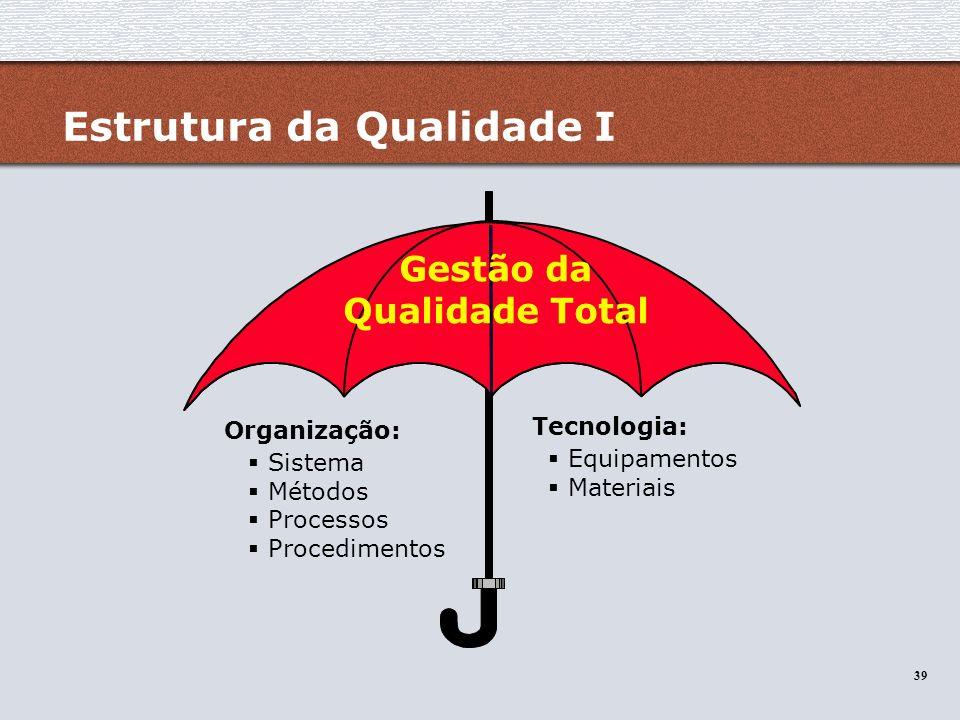 39 Estrutura da Qualidade I Gestão da Qualidade Total Organização: Sistema Métodos Processos Procedimentos Tecnologia: Equipamentos Materiais