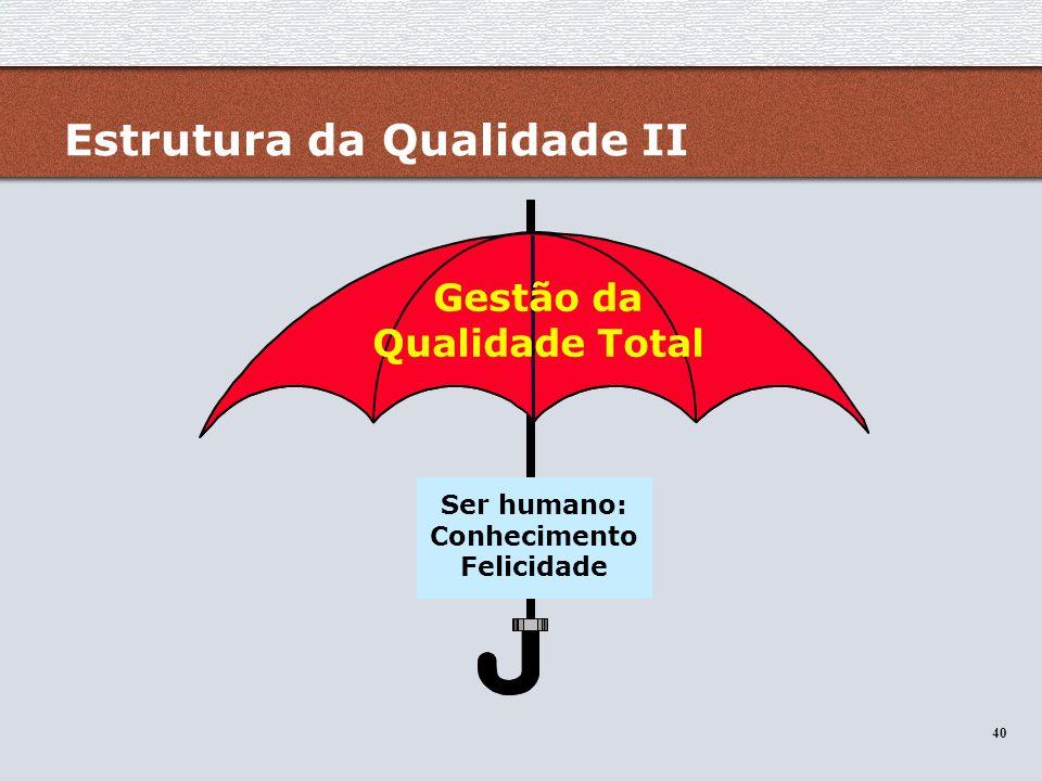 40 Estrutura da Qualidade II Gestão da Qualidade Total Ser humano: Conhecimento Felicidade