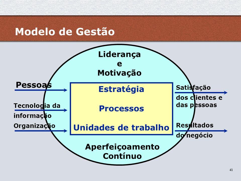 41 Modelo de Gestão Estratégia Processos Unidades de trabalho Liderança e Motivação Aperfeiçoamento Contínuo Tecnologia da informação Organização Sati