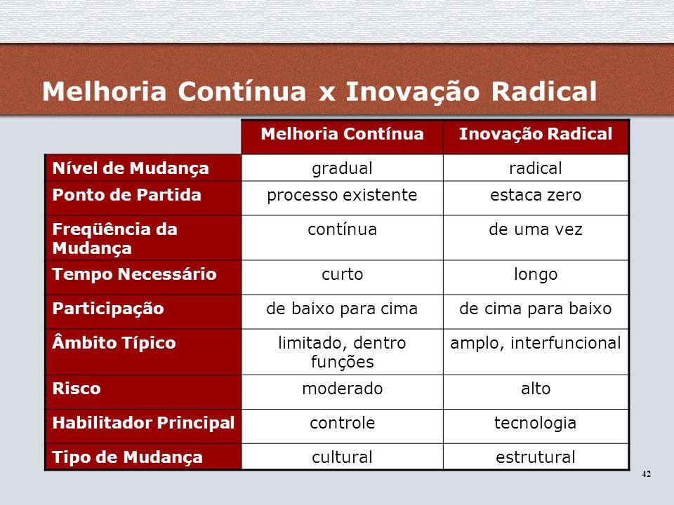 42 Melhoria ContínuaInovação Radical Nível de Mudançagradualradical Ponto de Partidaprocesso existenteestaca zero Freqüência da Mudança contínuade uma