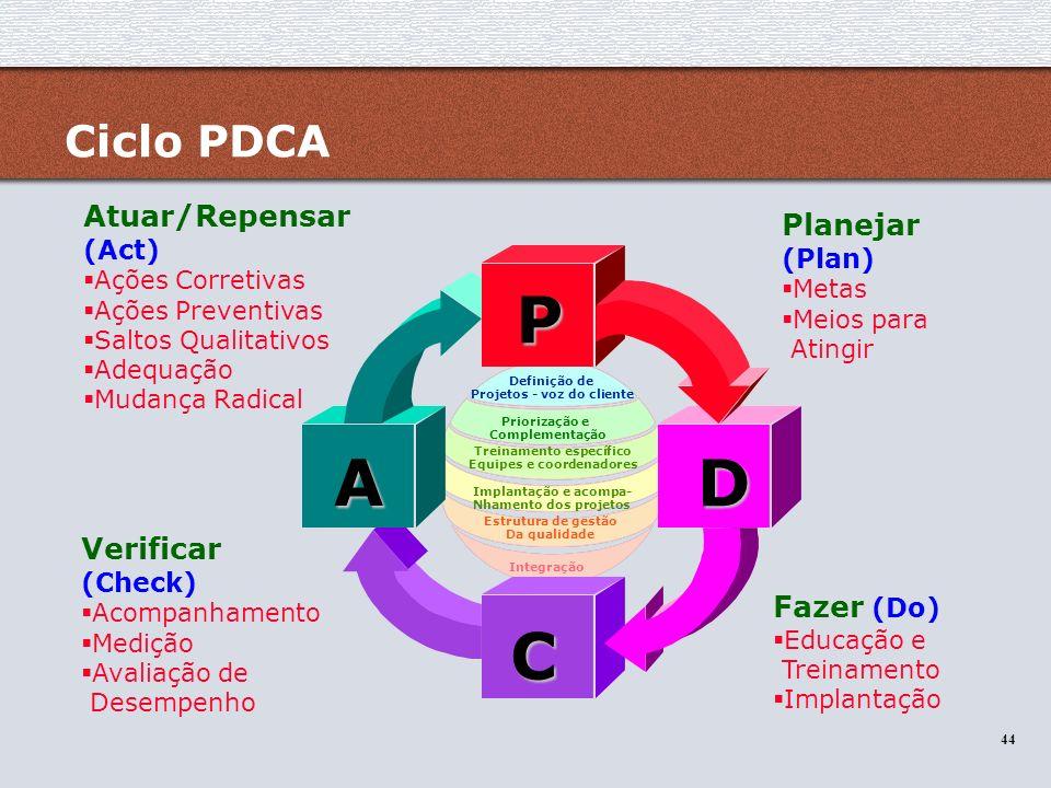 44 Ciclo PDCA Planejar (Plan) Metas Meios para Atingir Fazer (Do) Educação e Treinamento Implantação Verificar (Check) Acompanhamento Medição Avaliaçã