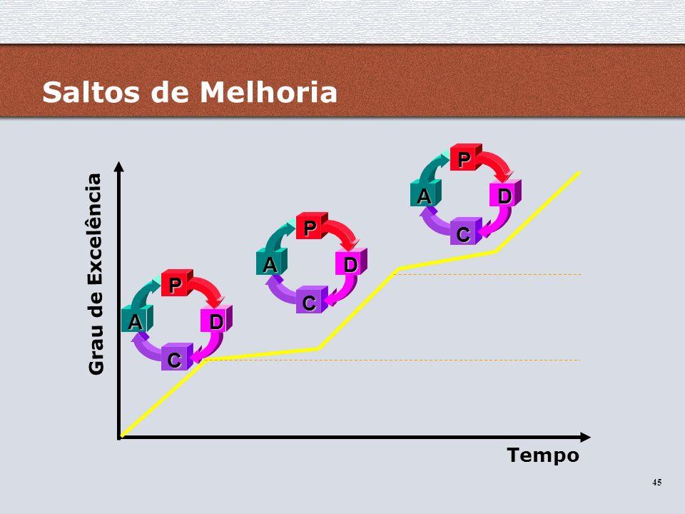 45 Saltos de Melhoria Grau de Excelência TempoPD C A PD C A PD C A