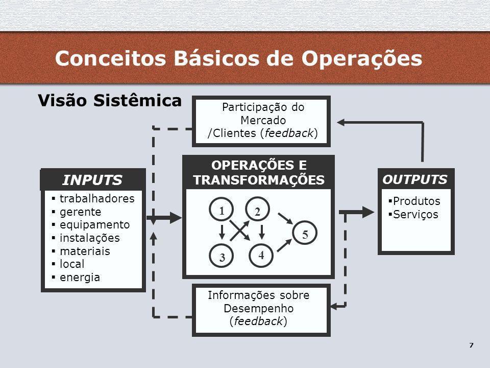 38 os tipos de produção – intermitente para estoque Conceitos Básicos de Operações Fonte: Submarino e TokStok