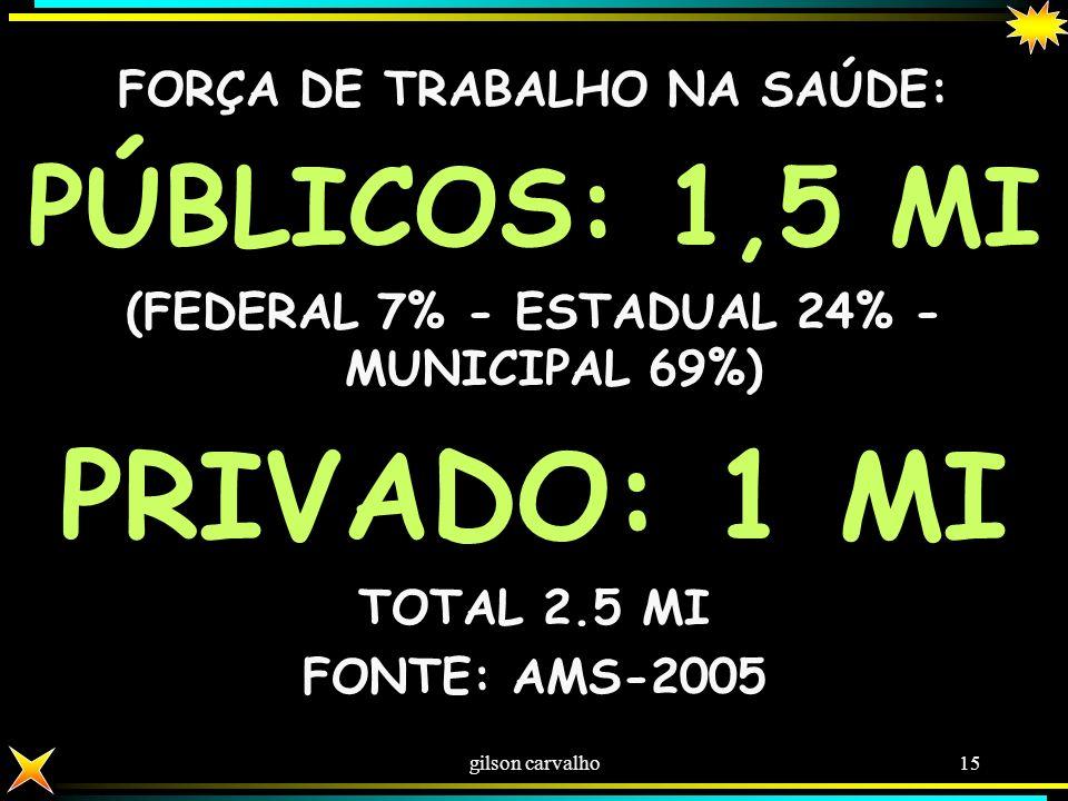 gilson carvalho14 FEITOS SUS – 2010 TODOS OS PROCEDIMENTOS EM SAÚDE - SUS3,6 bi ATENÇÃO BÁSICA (PRIMEIROS CUIDADOS)1,6 bi AÇÕES DE PROMOÇÃO E PREVENÇÃ