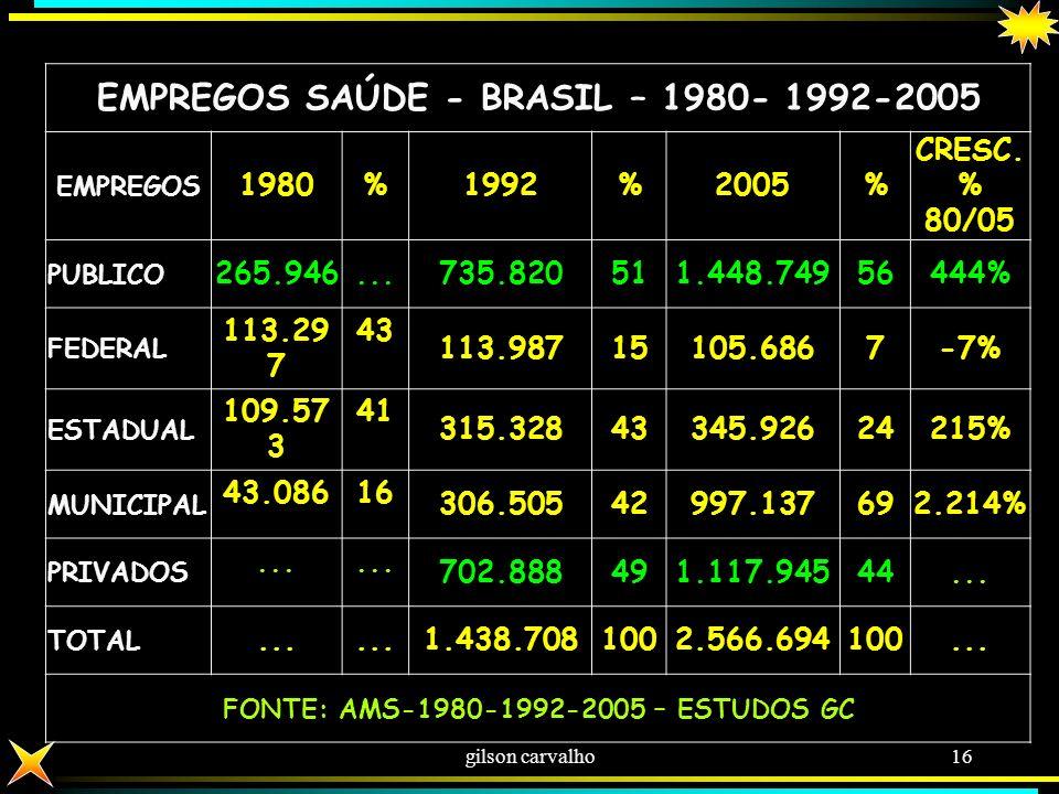 gilson carvalho15 FORÇA DE TRABALHO NA SAÚDE: PÚBLICOS: 1,5 MI (FEDERAL 7% - ESTADUAL 24% - MUNICIPAL 69%) PRIVADO: 1 MI TOTAL 2.5 MI FONTE: AMS-2005