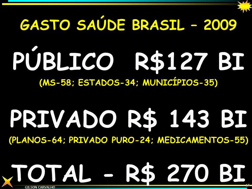gilson carvalho16 EMPREGOS SAÚDE - BRASIL – 1980- 1992-2005 EMPREGOS 1980%1992%2005% CRESC. % 80/05 PUBLICO 265.946...735.820511.448.74956444% FEDERAL