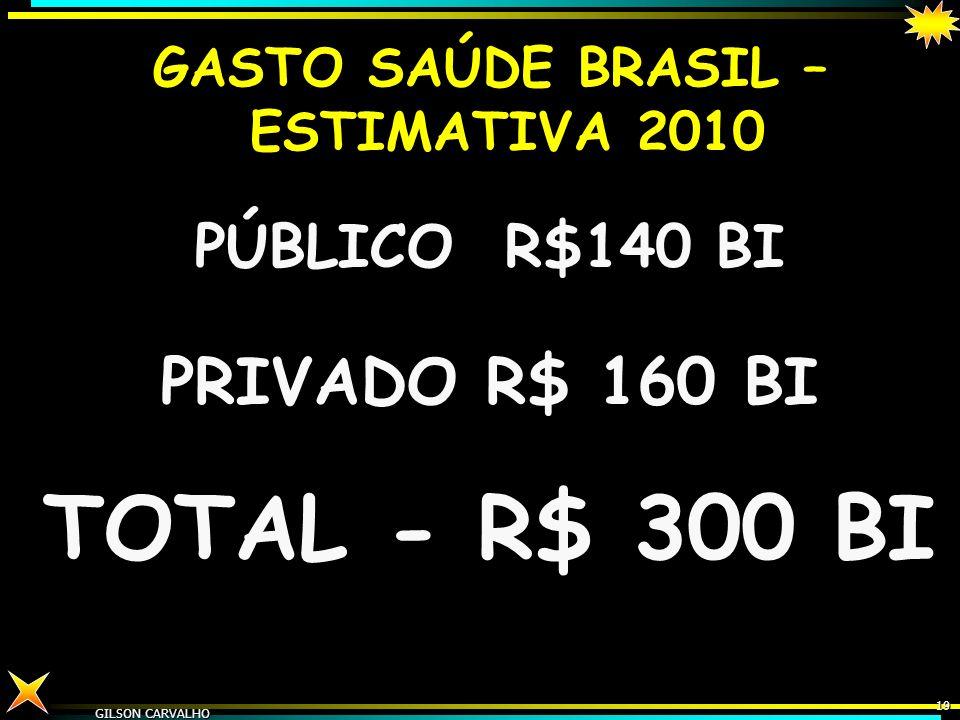 GILSON CARVALHO 18 ESTIMATIVA GASTO SAÚDE BRASIL - 2009 FONTES R$ BI% PP% TOT%PIB FEDERAL 5846221,9 ESTADUAL 3427131,0 MUNICIPAL 3527131,1 TOTAL PÚBLI