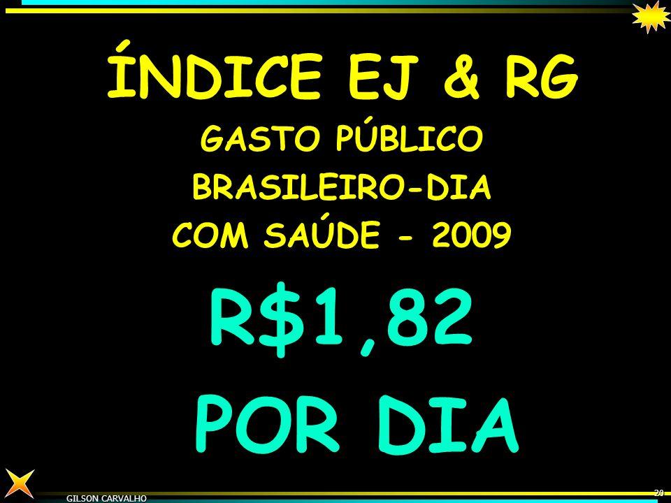GILSON CARVALHO 19 GASTO SAÚDE BRASIL – ESTIMATIVA 2010 PÚBLICO R$140 BI PRIVADO R$ 160 BI TOTAL - R$ 300 BI