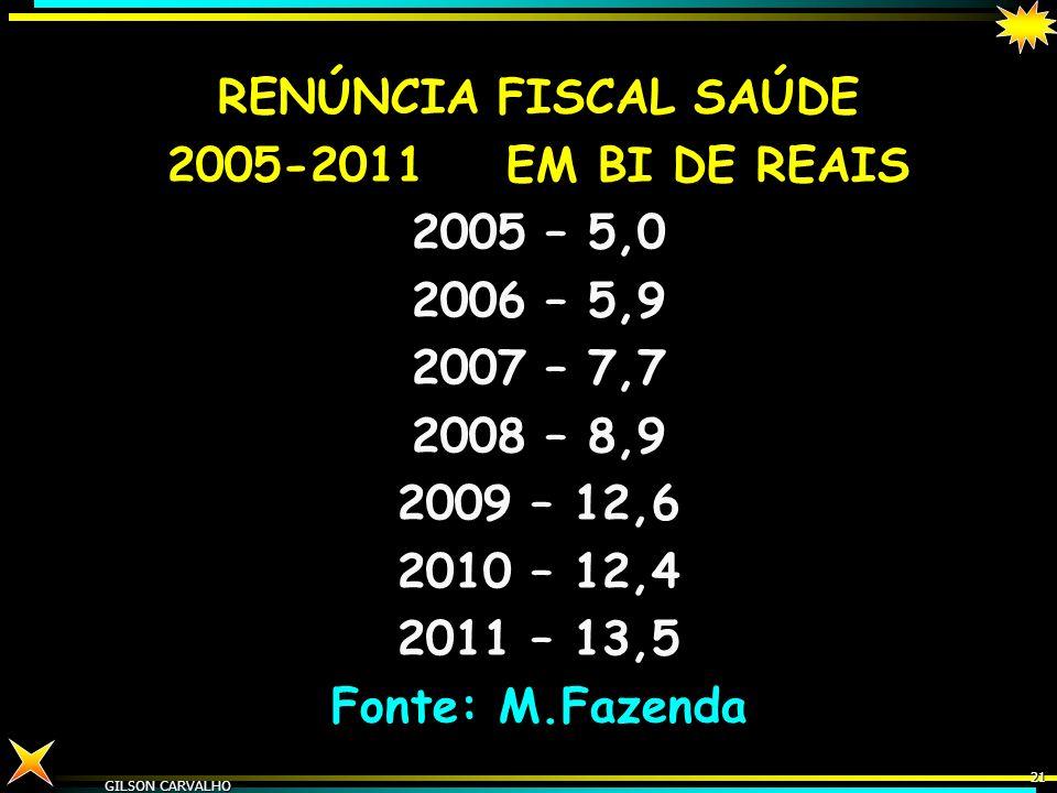 GILSON CARVALHO 20 ÍNDICE EJ & RG GASTO PÚBLICO BRASILEIRO-DIA COM SAÚDE - 2009 R$1,82 POR DIA