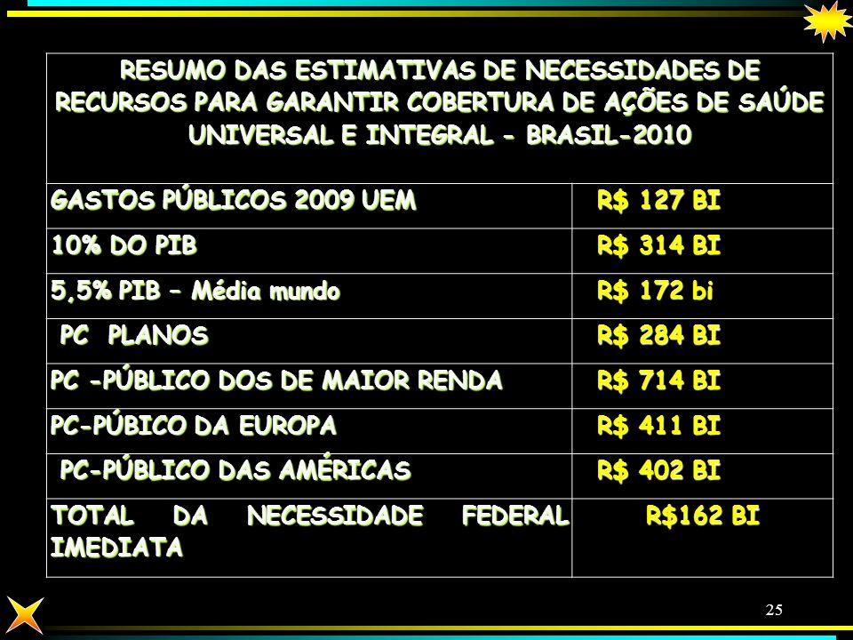 GILSON CARVALHO 24 CUMPRIMENTO DOS MÍNIMOS CONSTITUCIONAIS DE 2000 A 2008 UNIÃO DEVE CERCA DE 20 BI ESTADOS DEVEM CERCA DE 28 BI MUNICÍPIOS COLOCARAM