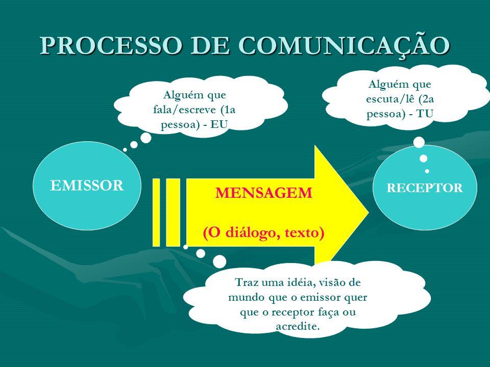 PROCESSO DE COMUNICAÇÃO EMISSOR RECEPTOR Alguém que fala/escreve (1a pessoa) - EU Alguém que escuta/lê (2a pessoa) - TU MENSAGEM (O diálogo, texto) Tr
