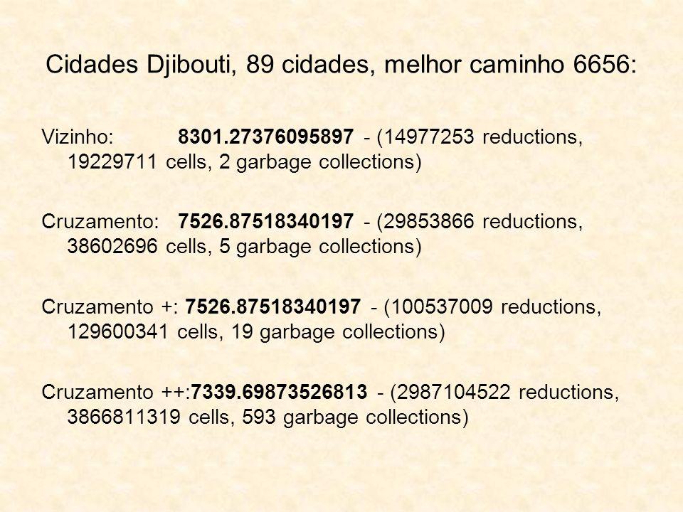 Cidades Djibouti, 89 cidades, melhor caminho 6656: Vizinho: 8301.27376095897 - (14977253 reductions, 19229711 cells, 2 garbage collections) Cruzamento