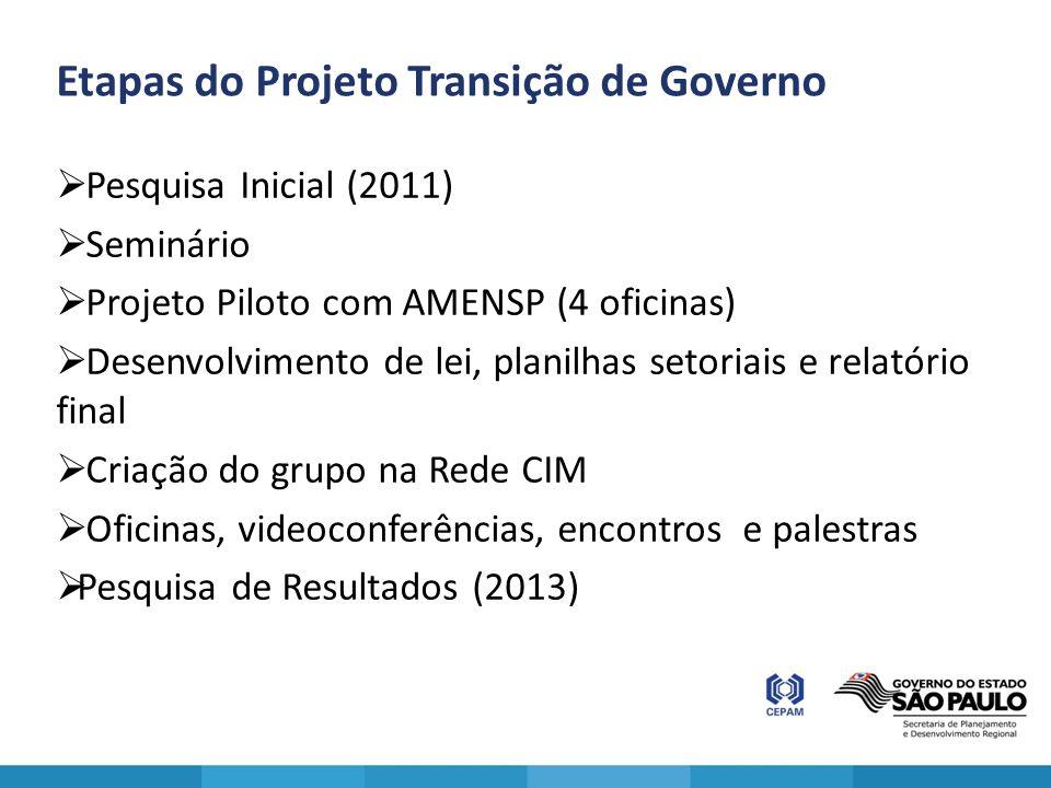 Etapas do Projeto Transição de Governo Pesquisa Inicial (2011) Seminário Projeto Piloto com AMENSP (4 oficinas) Desenvolvimento de lei, planilhas seto