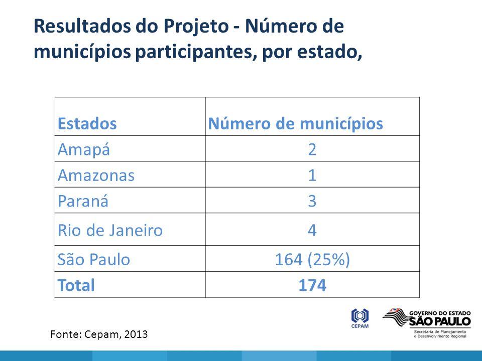 EstadosNúmero de municípios Amapá2 Amazonas1 Paraná3 Rio de Janeiro4 São Paulo164 (25%) Total174 Resultados do Projeto - Número de municípios particip