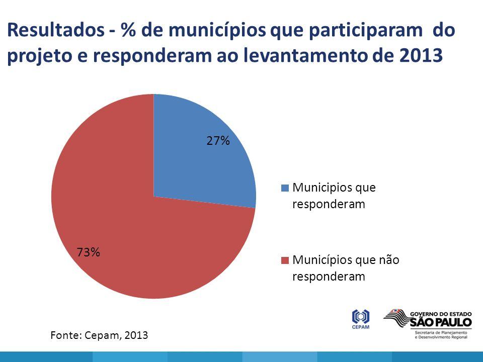 Resultados - % de municípios que participaram do projeto e responderam ao levantamento de 2013 Fonte: Cepam, 2013