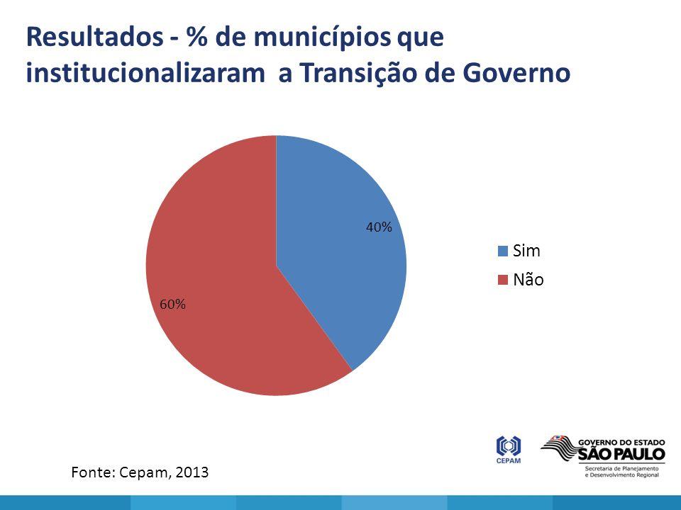 Resultados - % de municípios que institucionalizaram a Transição de Governo Fonte: Cepam, 2013