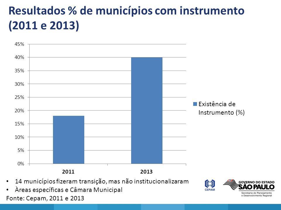 Resultados % de municípios com instrumento (2011 e 2013) 14 municípios fizeram transição, mas não institucionalizaram Àreas específicas e Câmara Munic