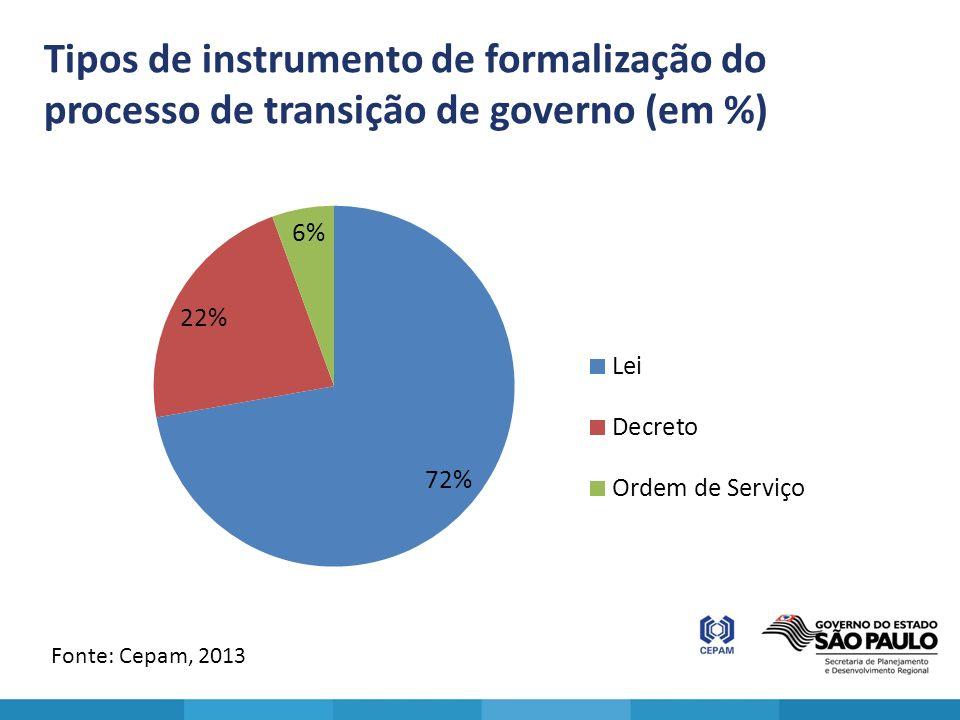 Tipos de instrumento de formalização do processo de transição de governo (em %) Fonte: Cepam, 2013
