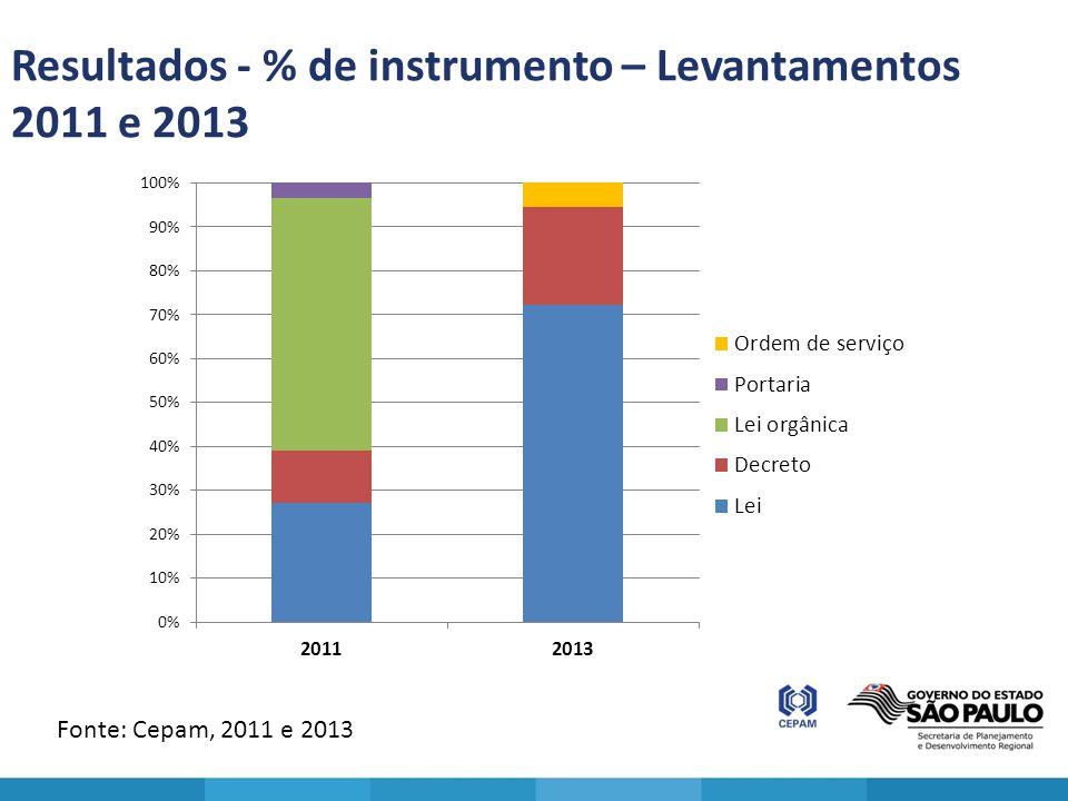 Resultados - % de instrumento – Levantamentos 2011 e 2013 Fonte: Cepam, 2011 e 2013