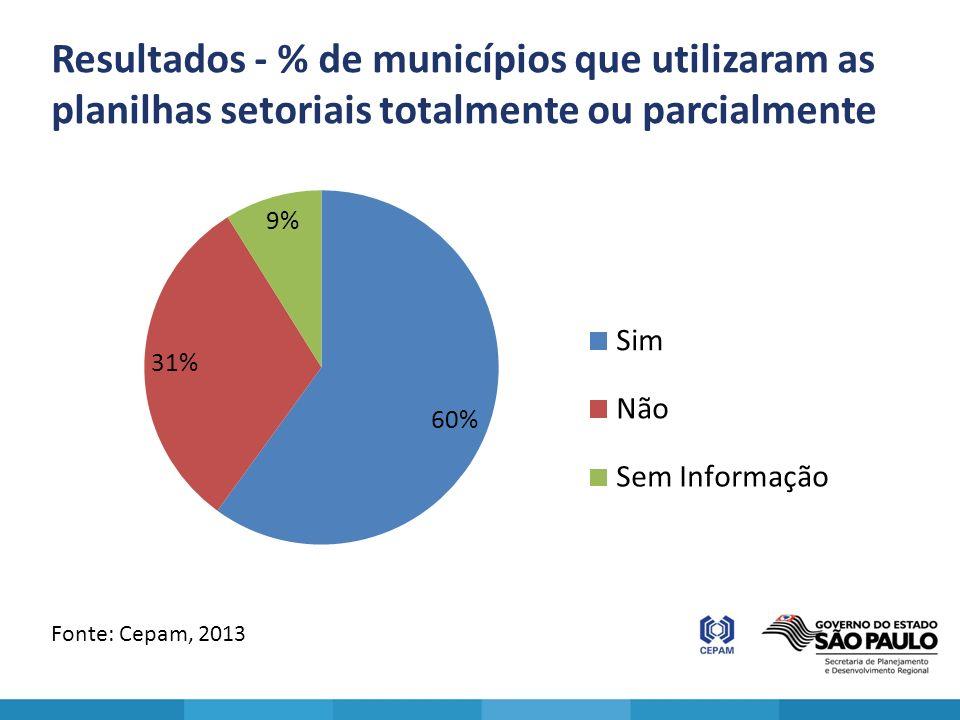 Resultados - % de municípios que utilizaram as planilhas setoriais totalmente ou parcialmente Fonte: Cepam, 2013