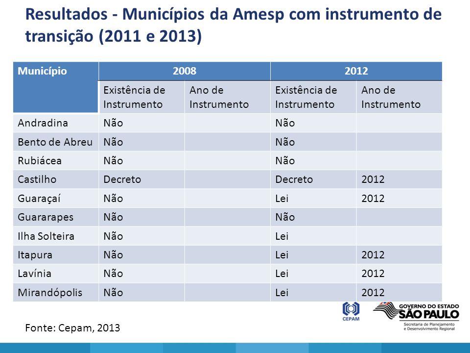 Resultados - Municípios da Amesp com instrumento de transição (2011 e 2013) Fonte: Cepam, 2013 Município20082012 Existência de Instrumento Ano de Inst