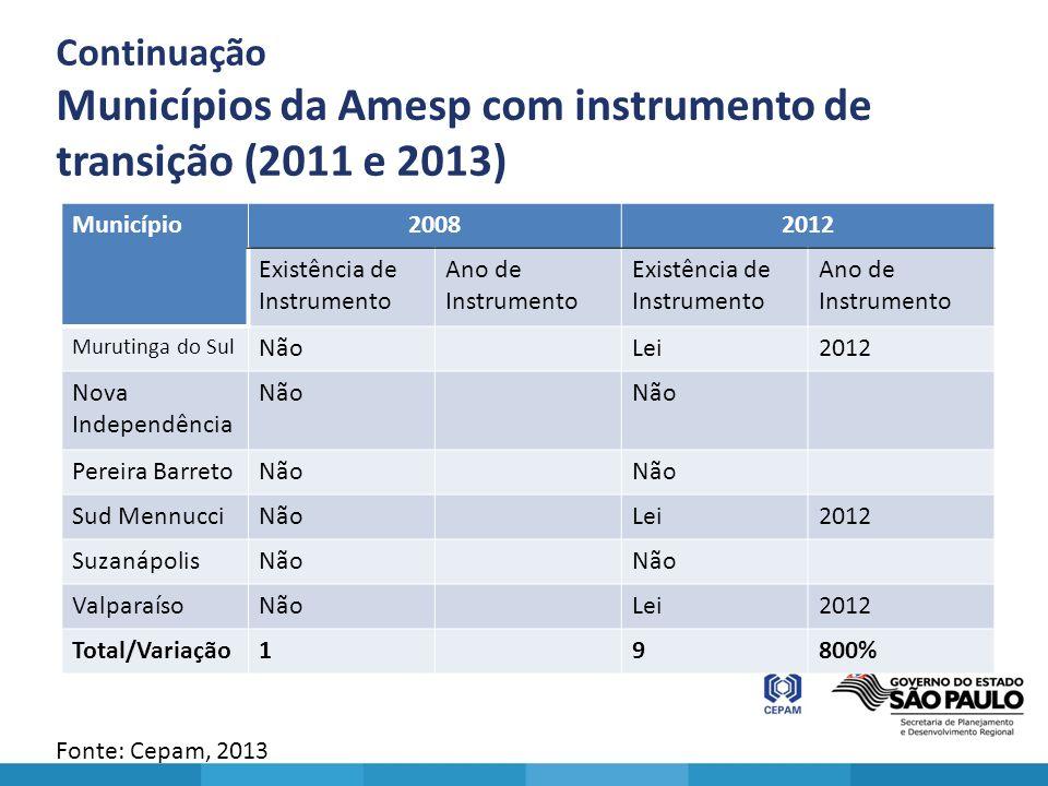 Continuação Municípios da Amesp com instrumento de transição (2011 e 2013) Fonte: Cepam, 2013 Município20082012 Existência de Instrumento Ano de Instr