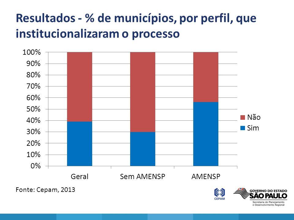 Resultados - % de municípios, por perfil, que institucionalizaram o processo Fonte: Cepam, 2013