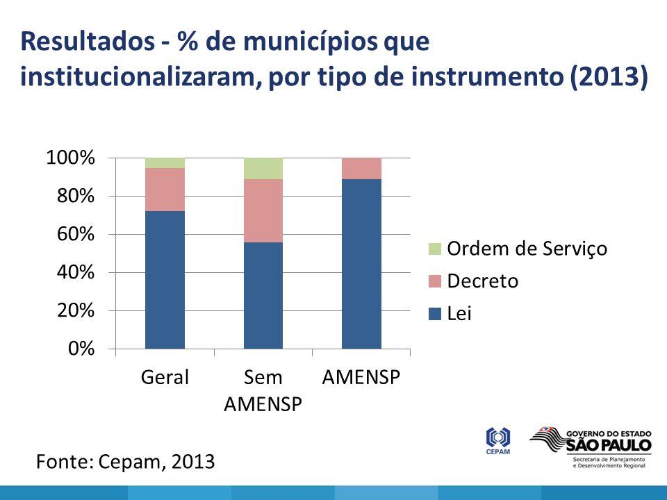 Resultados - % de municípios que institucionalizaram, por tipo de instrumento (2013) Fonte: Cepam, 2013
