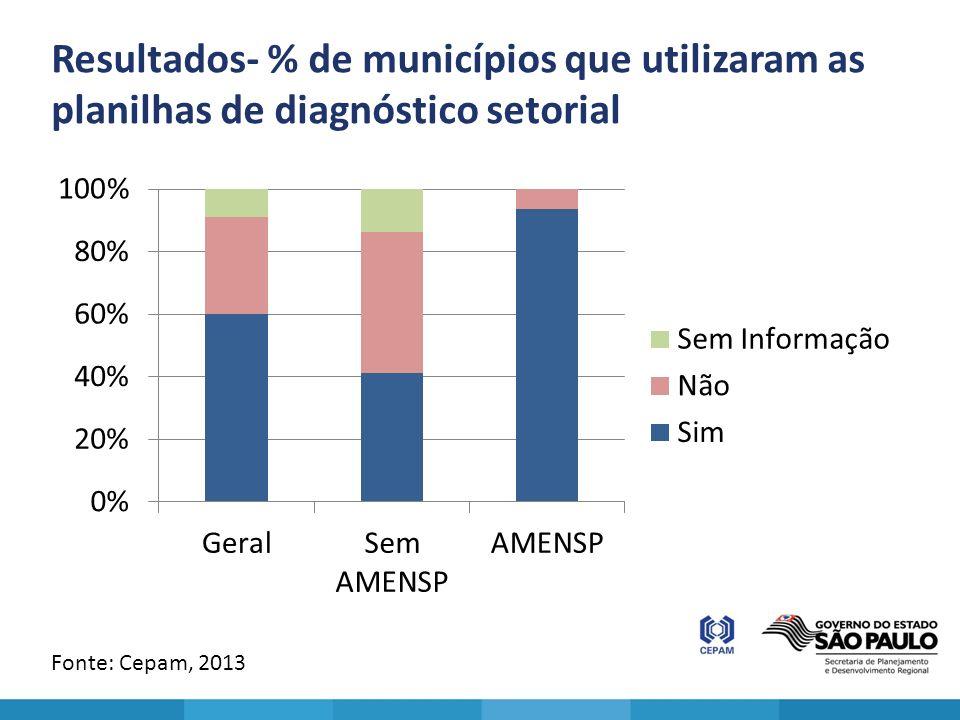 Resultados- % de municípios que utilizaram as planilhas de diagnóstico setorial Fonte: Cepam, 2013