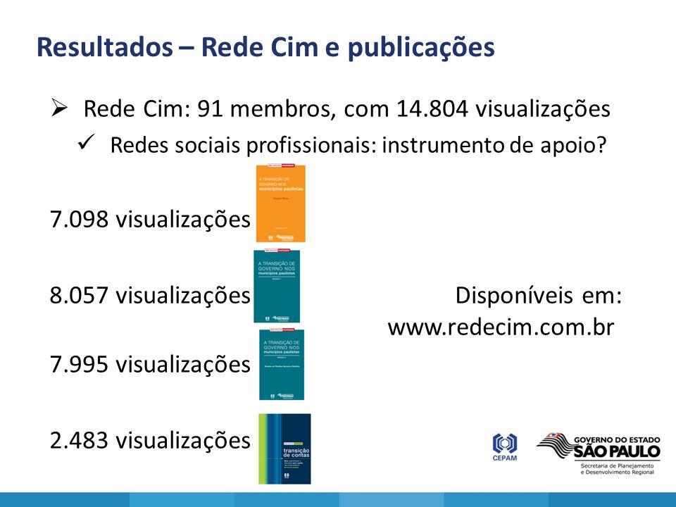 Resultados – Rede Cim e publicações Rede Cim: 91 membros, com 14.804 visualizações Redes sociais profissionais: instrumento de apoio? 7.098 visualizaç