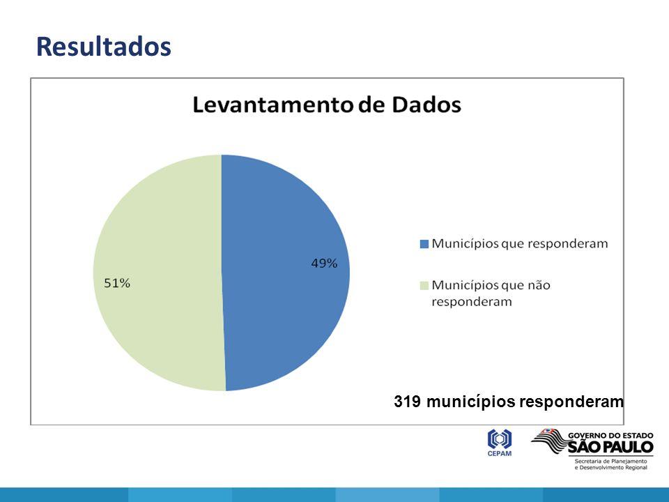 Resultados 319 municípios responderam