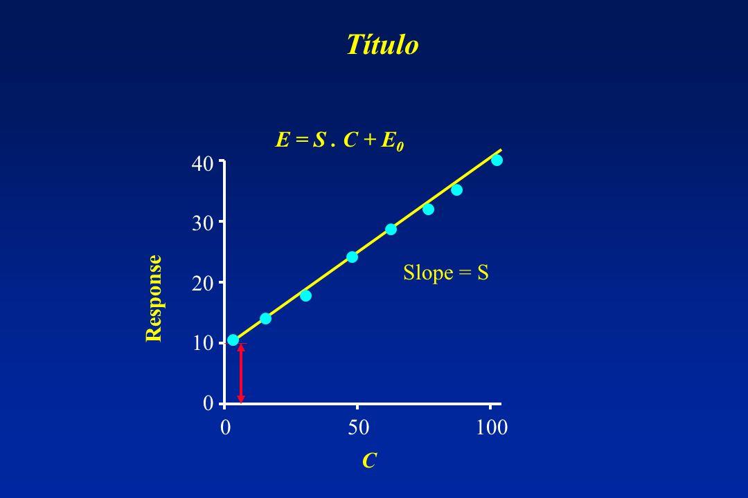 40 30 20 10 0 0 50 100 Slope = S E = S. C + E 0 Response C Título