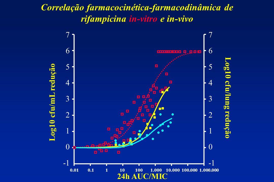 Correlação farmacocinética-farmacodinâmica de rifampicina in-vitro e in-vivo 7 6 5 4 3 2 1 0 7 6 5 4 3 2 1 0 0.01 0.1 1 10 100 1.000 10.000 100.000 1.