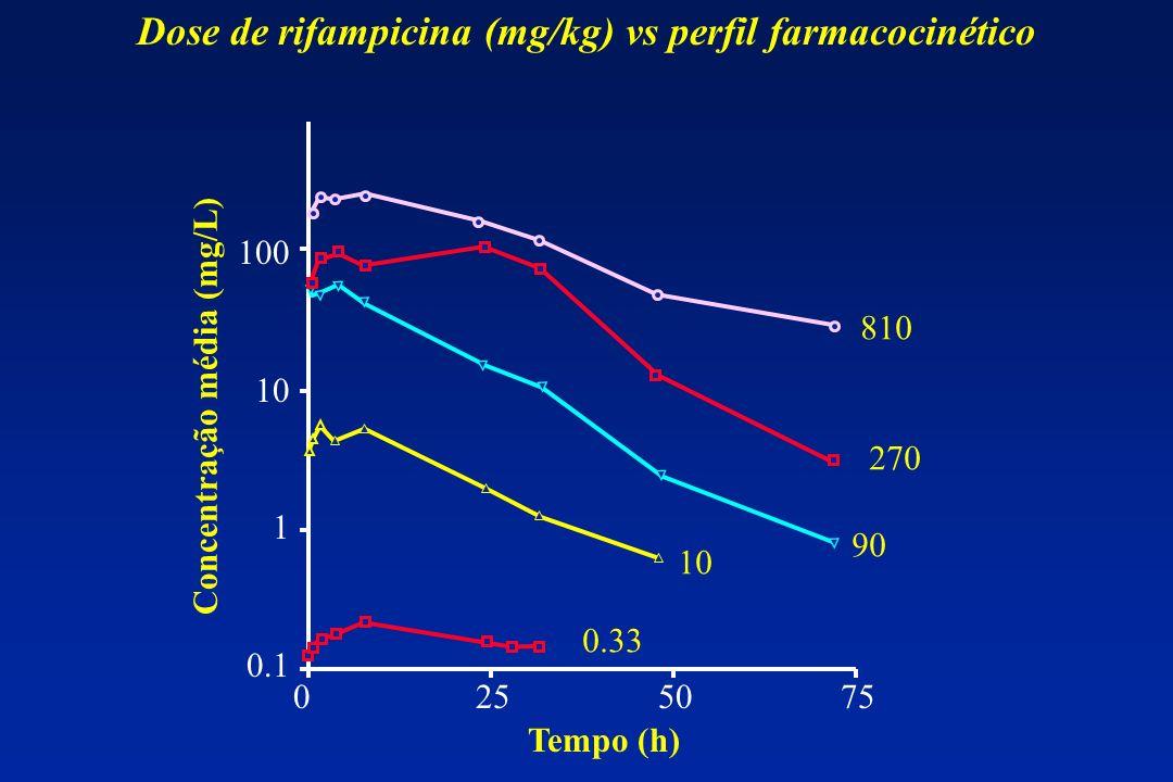 Dose de rifampicina (mg/kg) vs perfil farmacocinético 100 10 1 0.1 0 25 50 75 Tempo (h) Concentração média (mg/L) 0.33 10 90 270 810