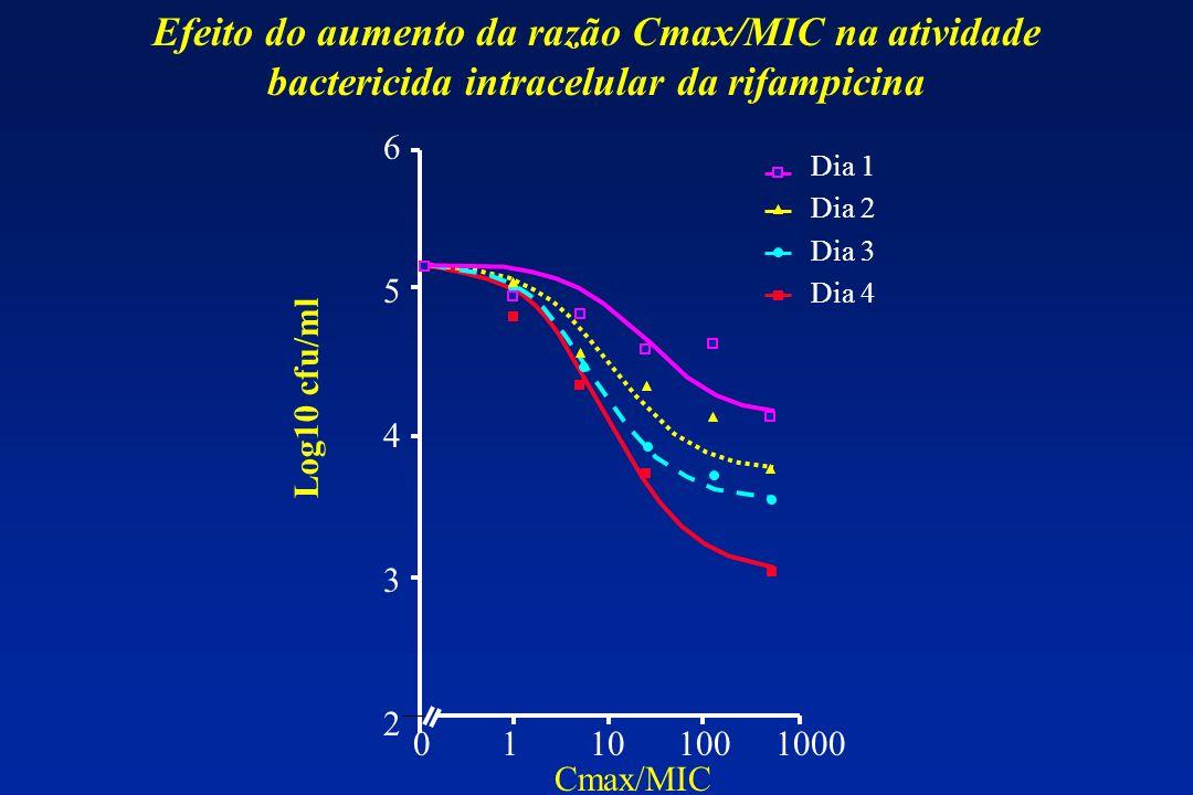 Efeito do aumento da razão Cmax/MIC na atividade bactericida intracelular da rifampicina 6543265432 0 1 10 100 1000 Log10 cfu/ml Cmax/MIC Dia 1 Dia 2