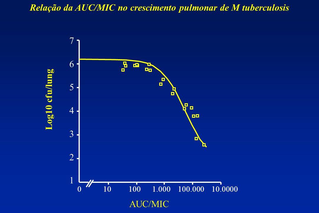 Relação da AUC/MIC no crescimento pulmonar de M tuberculosis 76543217654321 0 10 100 1.000 100.000 10.0000 Log10 cfu/lung AUC/MIC